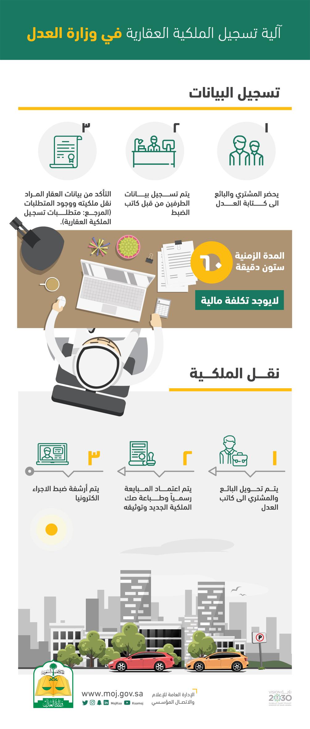 خدمات تسجيل الملكية والإفراغ العقاري